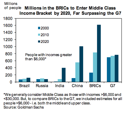 BRICS Middle Class Growth Projections in billions