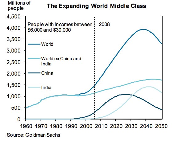 growth of the middle class in BRICS countries