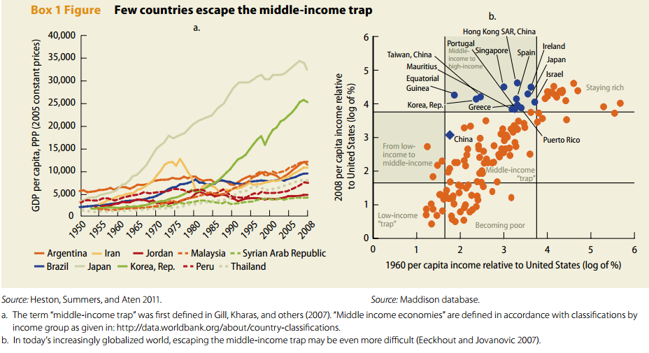 """malaysia middle income trap in """"what is the middle income trap, why do countries fall into it, and how can it   malaysia, and mexico would be classified as mit countries."""
